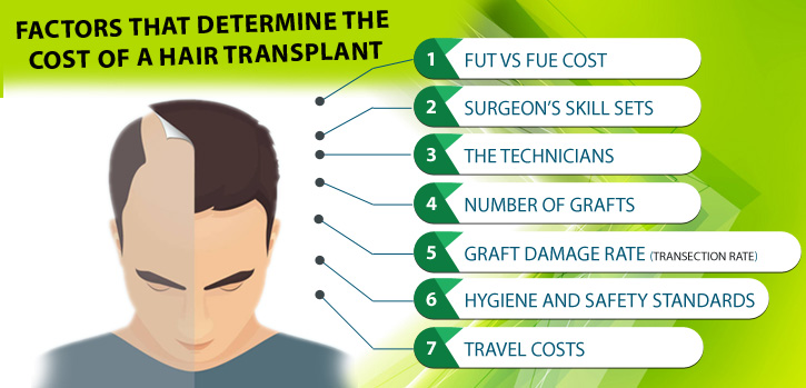 Hair transplant cost in Lahore